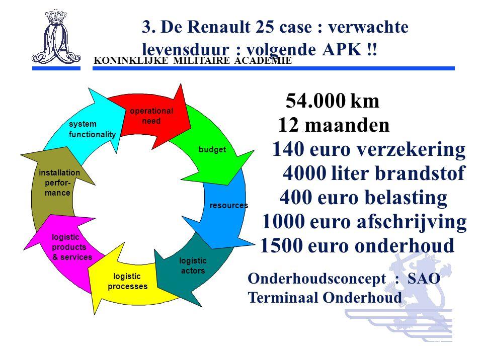 3. De Renault 25 case : verwachte levensduur : volgende APK !!