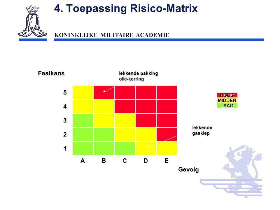 4. Toepassing Risico-Matrix