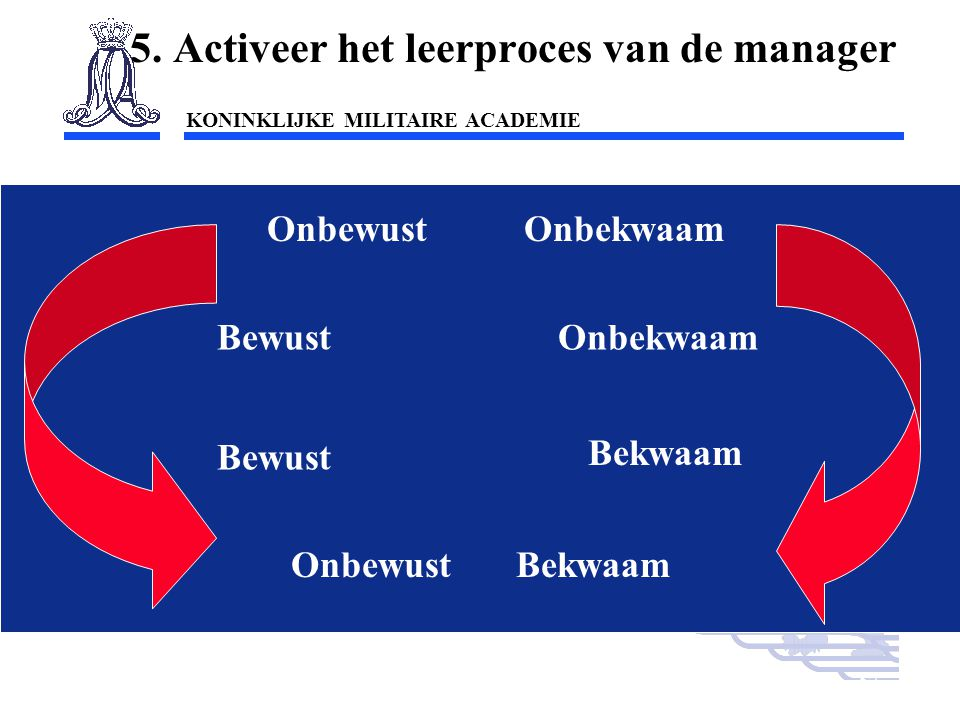 5. Activeer het leerproces van de manager
