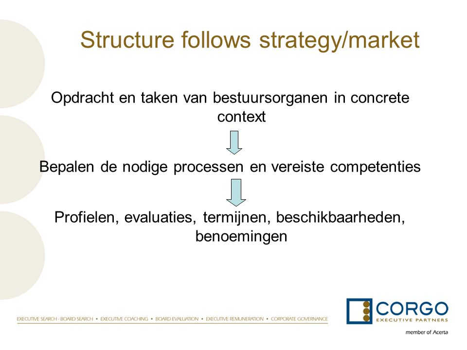 Structure follows strategy/market