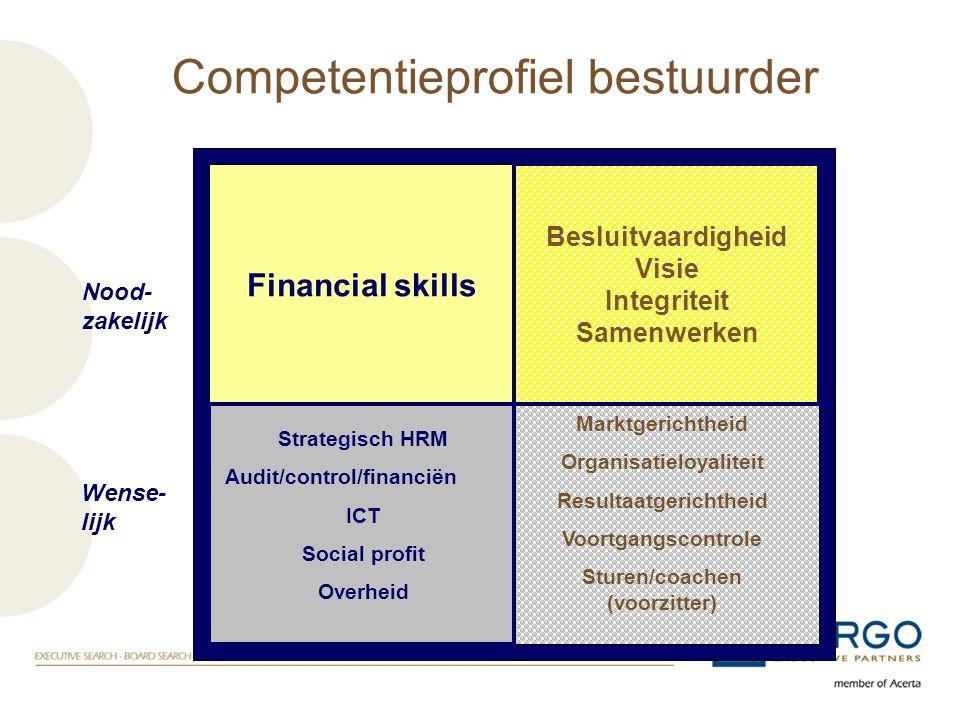 Organisatieloyaliteit Resultaatgerichtheid Sturen/coachen (voorzitter)