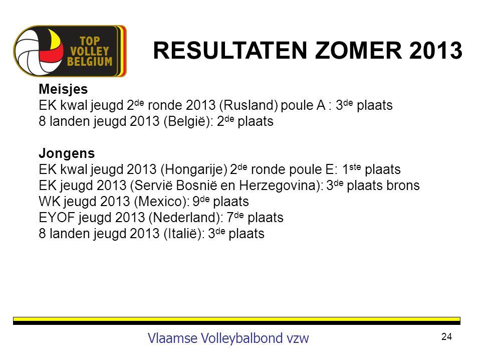 RESULTATEN ZOMER 2013 Vlaamse Volleybalbond vzw Meisjes