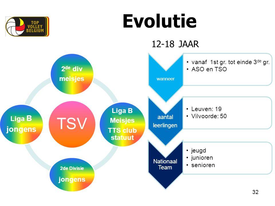 Evolutie TSV 12-18 JAAR 2de div meisjes Liga B Meisjes