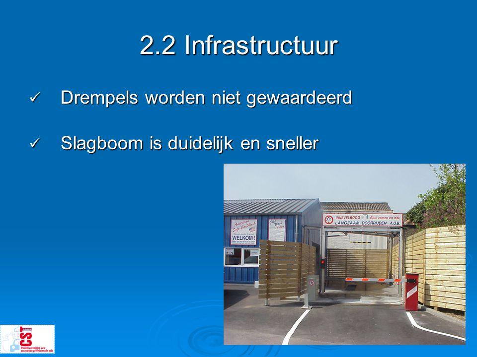2.2 Infrastructuur Drempels worden niet gewaardeerd
