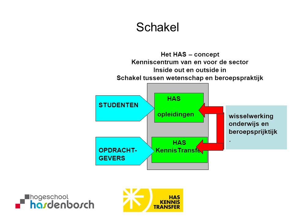 Schakel Het HAS – concept Kenniscentrum van en voor de sector Inside out en outside in Schakel tussen wetenschap en beroepspraktijk.