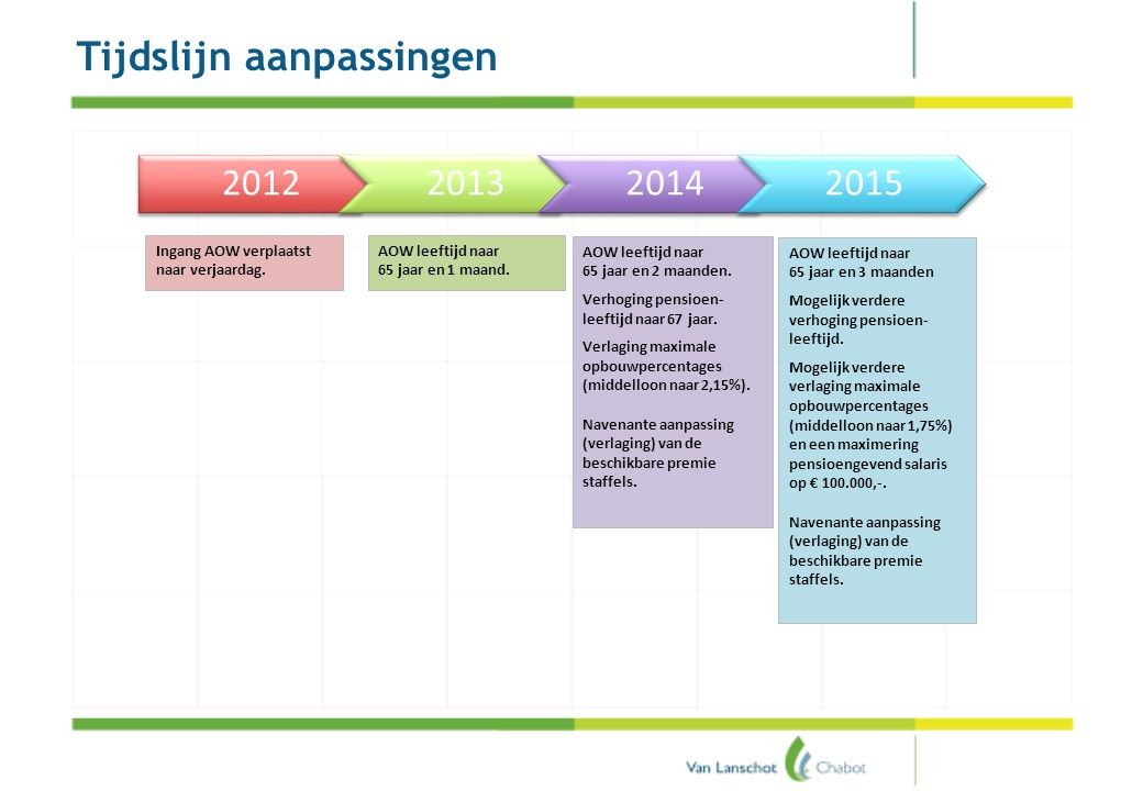 Stijging AOW-leeftijd (lente-akkoord en regeerakkoord)