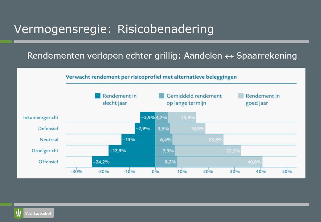 Pensioen opbouwen: Rendement vast percentage
