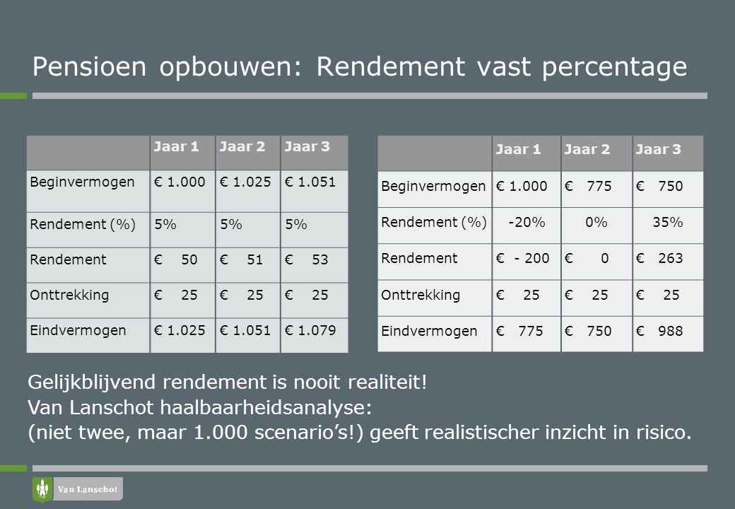 De balans Holding Beleggingen 900.000 AK 18.000 Winstreserves 168.000