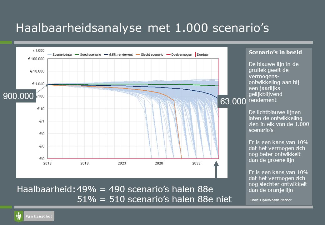 Haalbaarheidsanalyse, grafische weergave