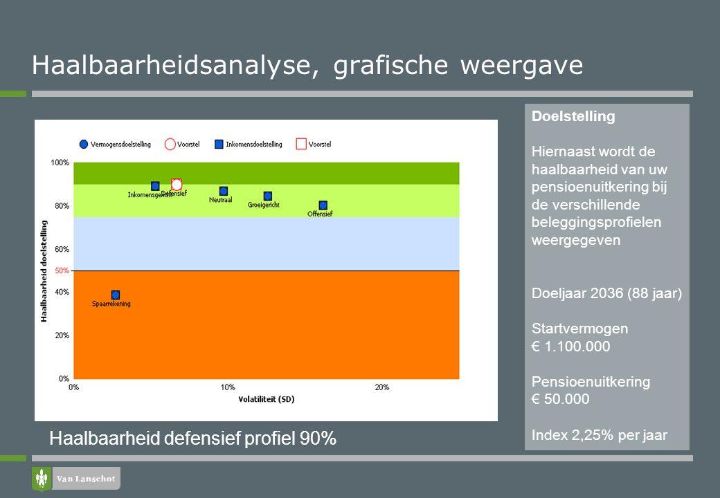 Haalbaarheidsanalyse met 1.000 scenario's