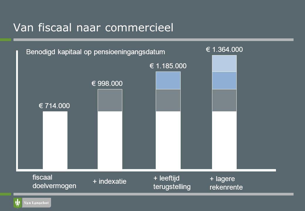 Van fiscaal naar commercieel