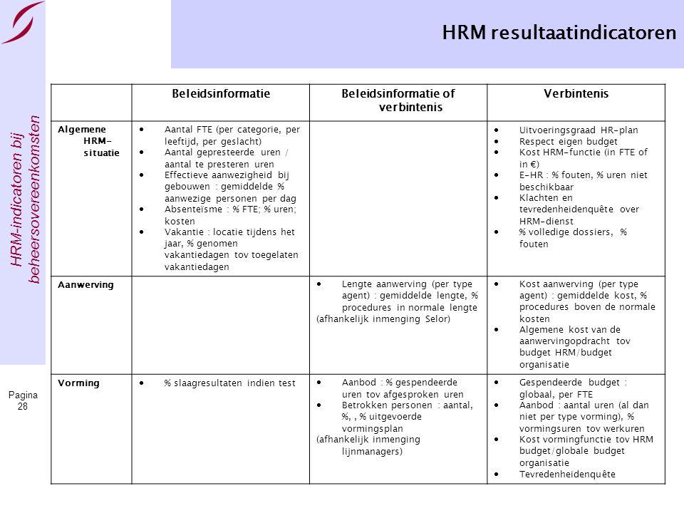 HRM resultaatindicatoren