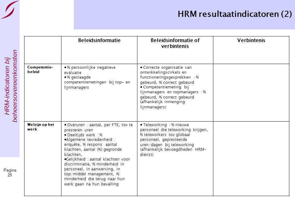 HRM resultaatindicatoren (2)