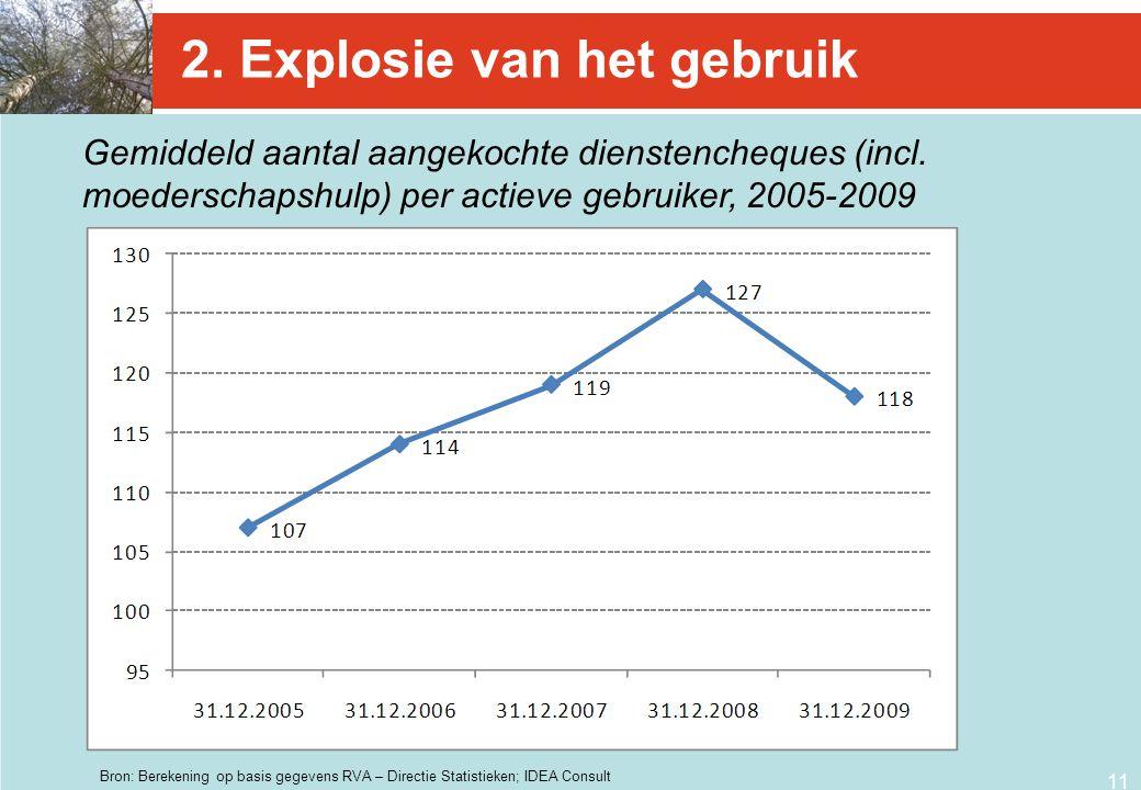 2. Explosie van het gebruik
