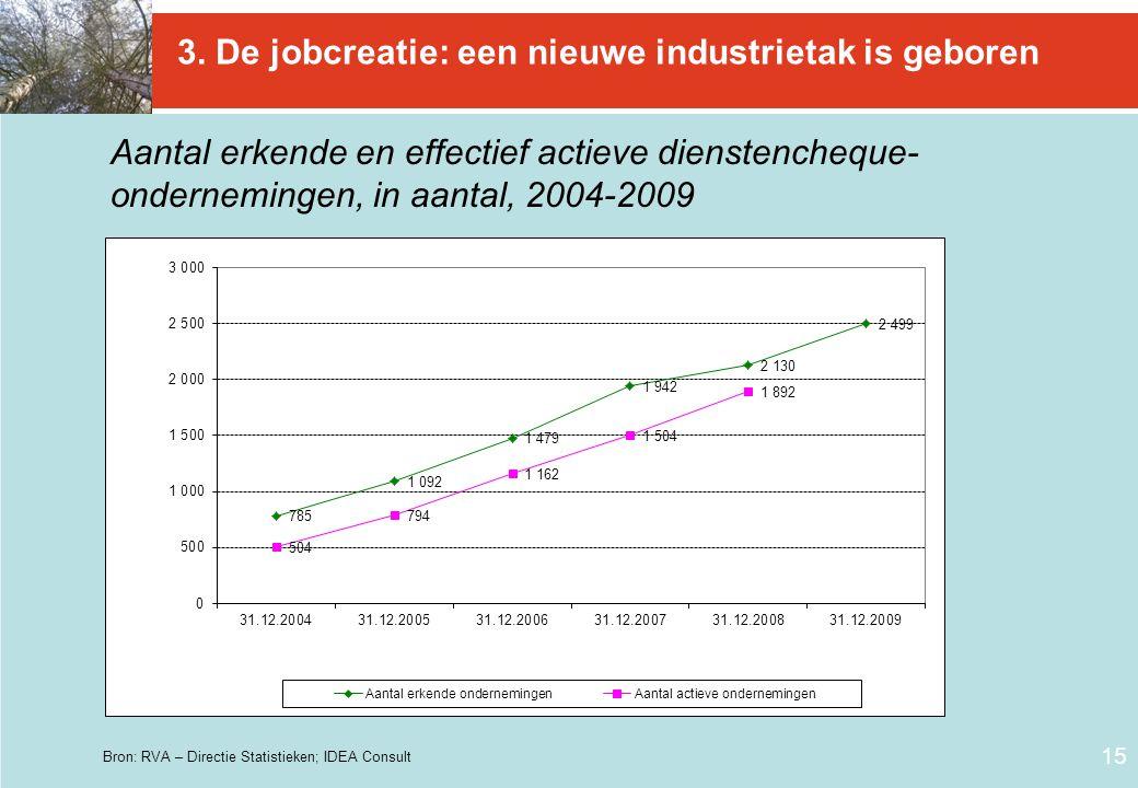3. De jobcreatie: een nieuwe industrietak is geboren