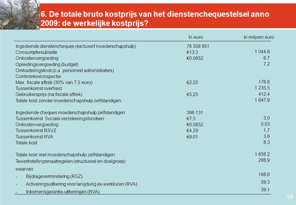 6. De totale bruto kostprijs van het dienstenchequestelsel anno 2009: de werkelijke kostprijs