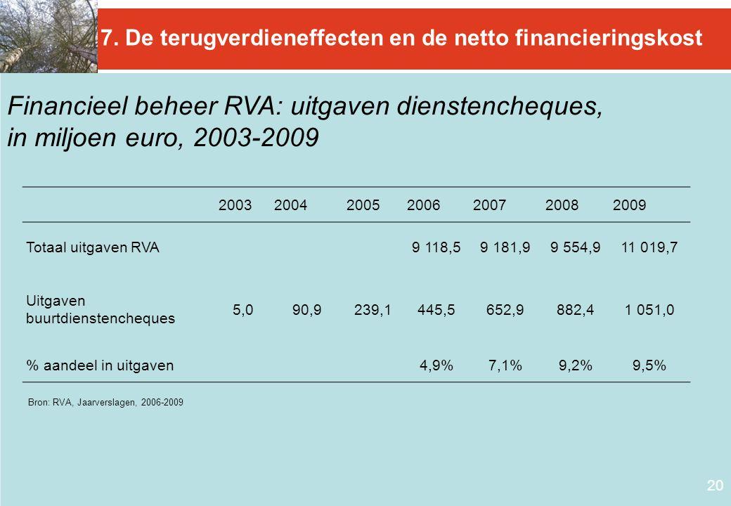 Financieel beheer RVA: uitgaven dienstencheques,
