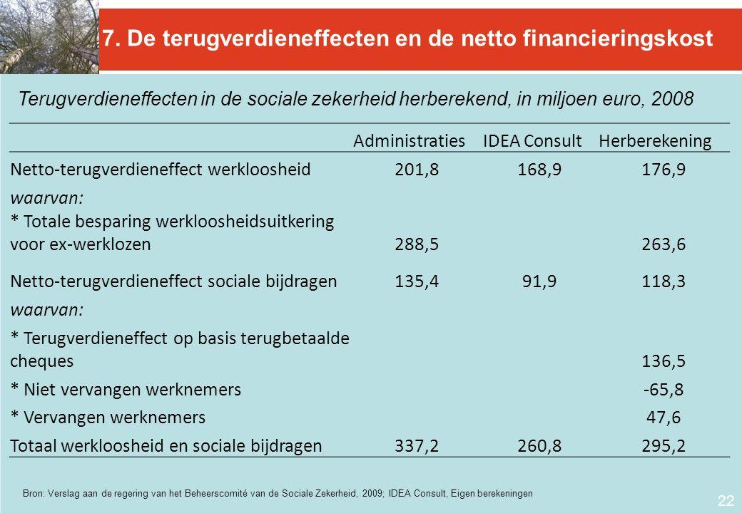 7. De terugverdieneffecten en de netto financieringskost