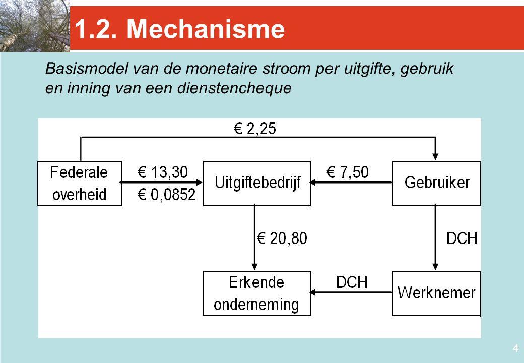 1.2. Mechanisme Basismodel van de monetaire stroom per uitgifte, gebruik. en inning van een dienstencheque.