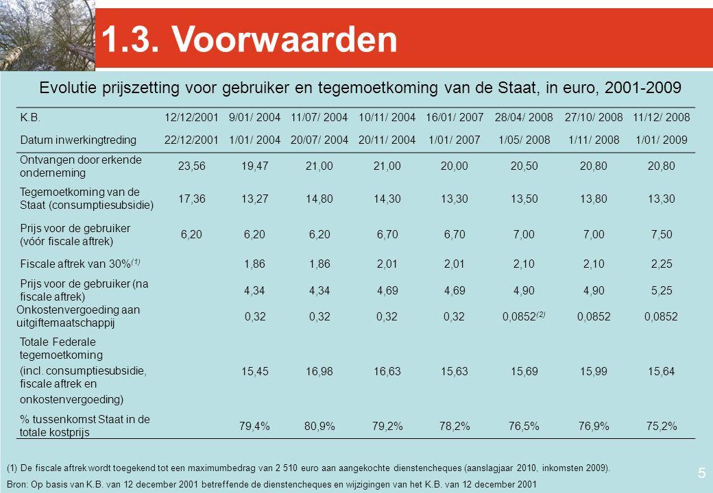 1.3. Voorwaarden Evolutie prijszetting voor gebruiker en tegemoetkoming van de Staat, in euro, 2001-2009.