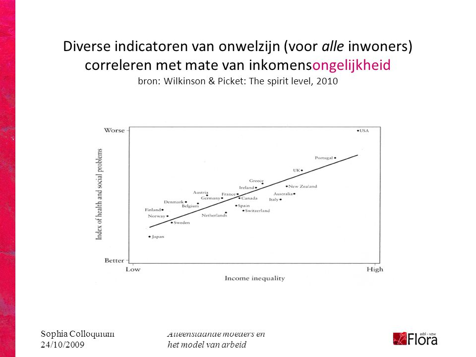 Diverse indicatoren van onwelzijn (voor alle inwoners) correleren met mate van inkomensongelijkheid bron: Wilkinson & Picket: The spirit level, 2010