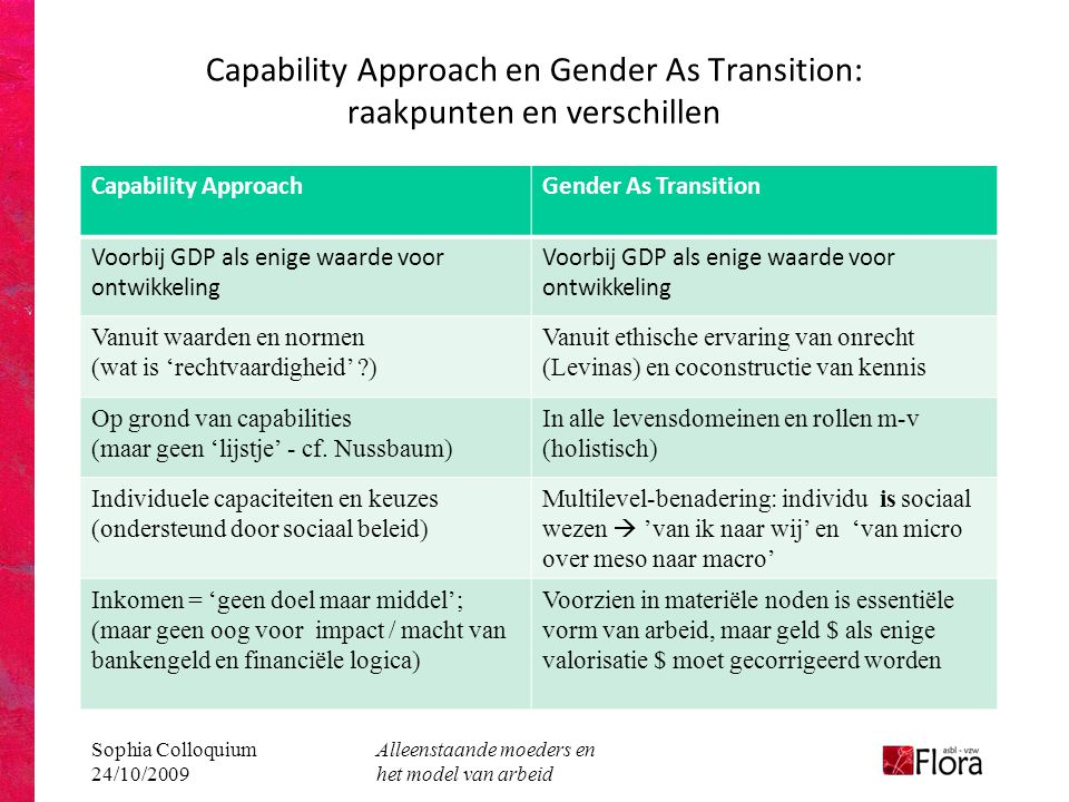 Capability Approach en Gender As Transition: raakpunten en verschillen