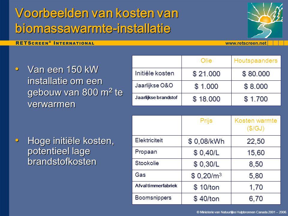 Voorbeelden van kosten van biomassawarmte-installatie