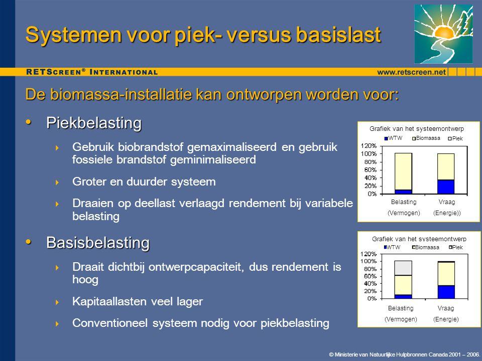 Systemen voor piek- versus basislast