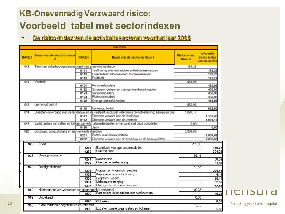 KB-Onevenredig Verzwaard risico: Voorbeeld tabel met sectorindexen