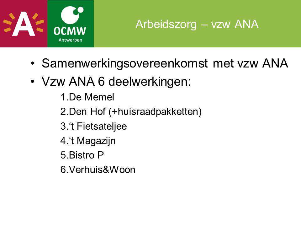 Samenwerkingsovereenkomst met vzw ANA Vzw ANA 6 deelwerkingen: