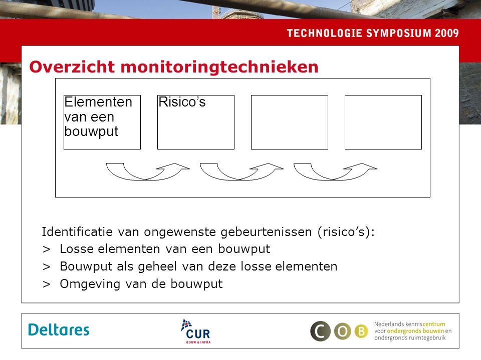 Overzicht monitoringtechnieken