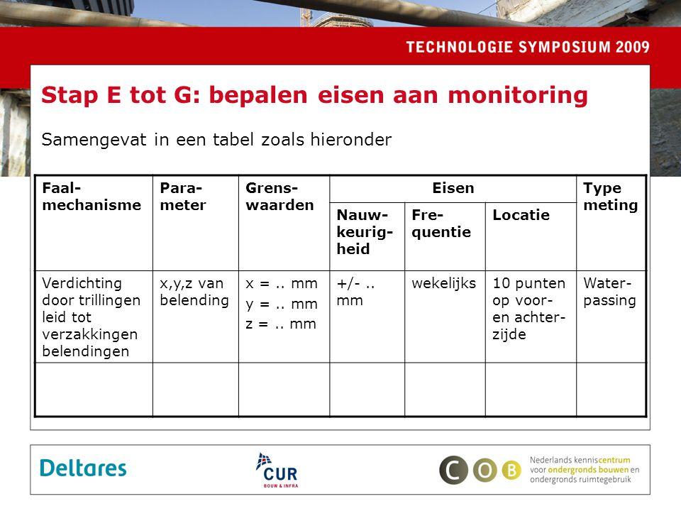 Stap E tot G: bepalen eisen aan monitoring