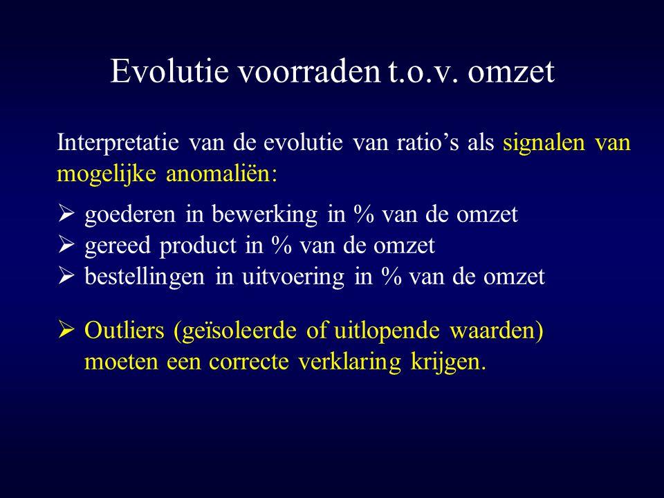 Evolutie voorraden t.o.v. omzet