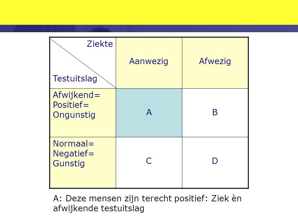 Ziekte Testuitslag. Aanwezig. Afwezig. Afwijkend= Positief= Ongunstig. A. B. Normaal= Negatief=