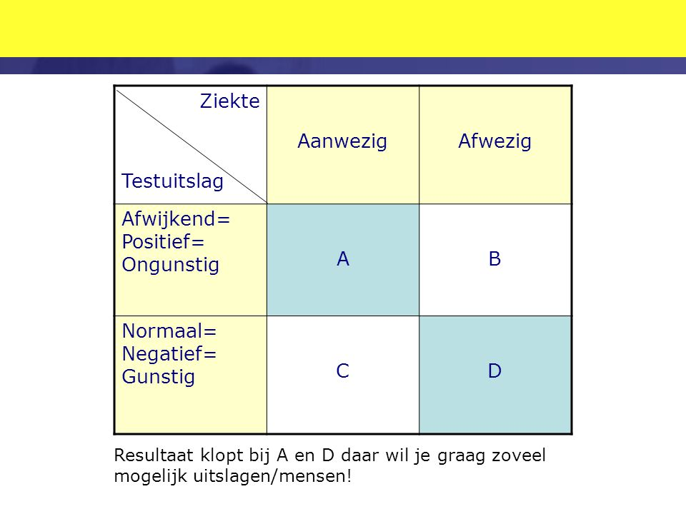 Ziekte Testuitslag Aanwezig Afwezig Afwijkend= Positief= Ongunstig A B