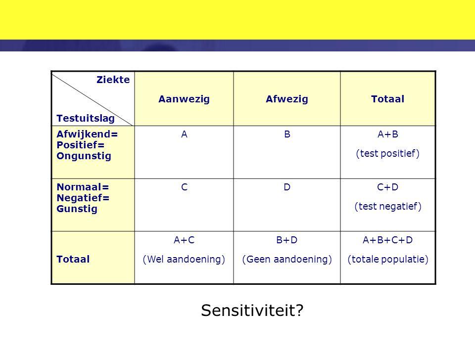 Sensitiviteit Ziekte Testuitslag Aanwezig Afwezig Totaal Afwijkend=
