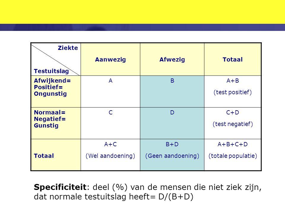 Ziekte Testuitslag. Aanwezig. Afwezig. Totaal. Afwijkend= Positief= Ongunstig. A. B. A+B. (test positief)