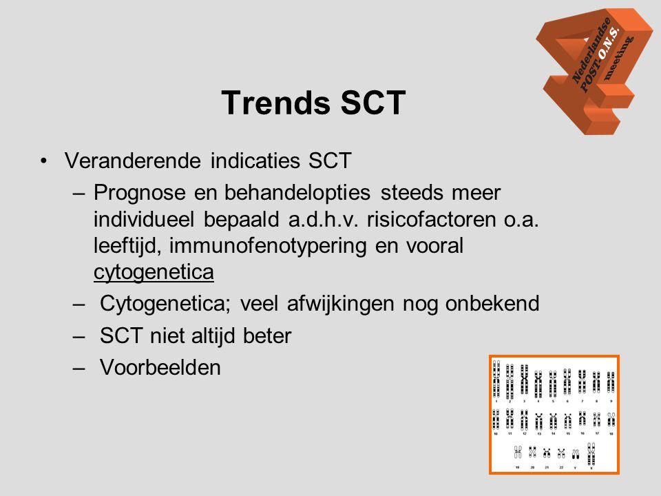 Trends SCT Veranderende indicaties SCT