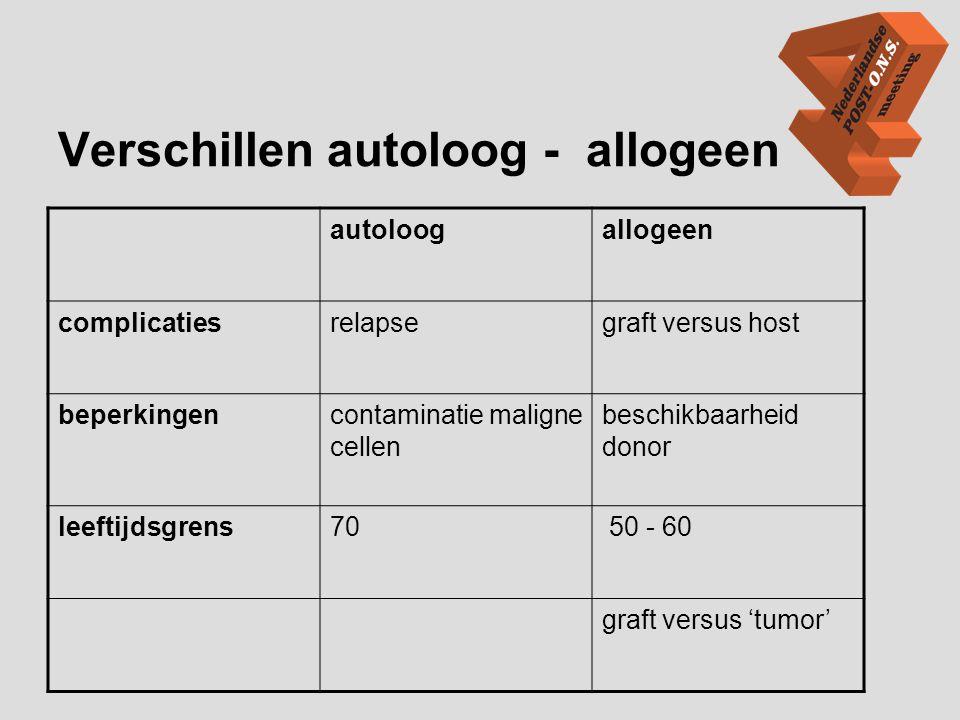 Verschillen autoloog - allogeen