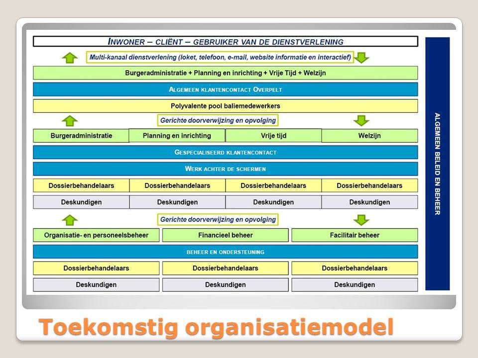Toekomstig organisatiemodel