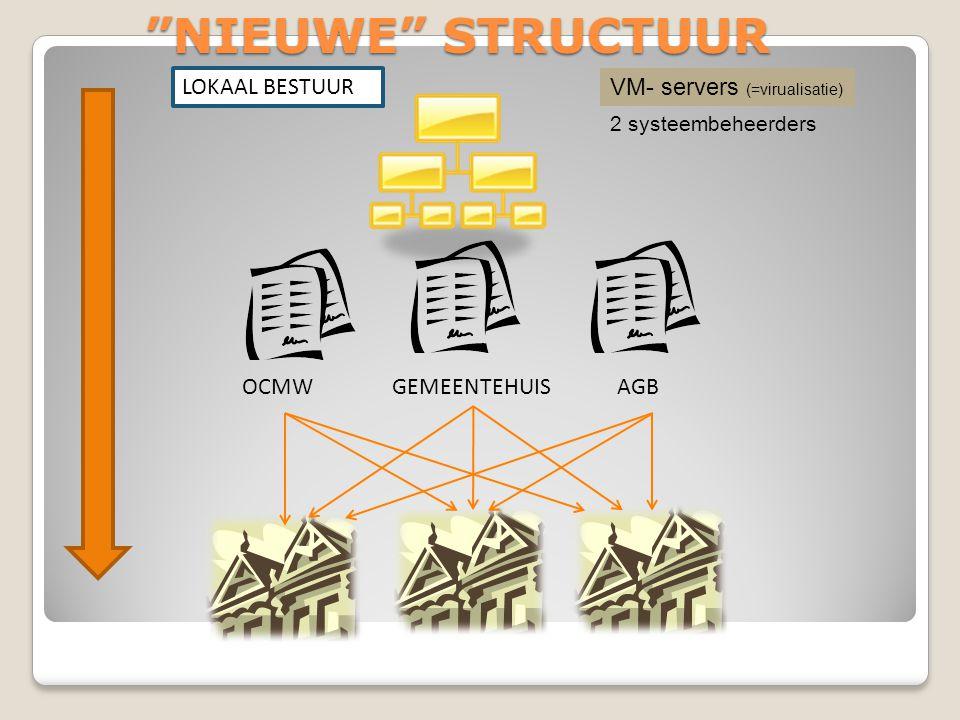 NIEUWE STRUCTUUR LOKAAL BESTUUR VM- servers (=virualisatie) OCMW