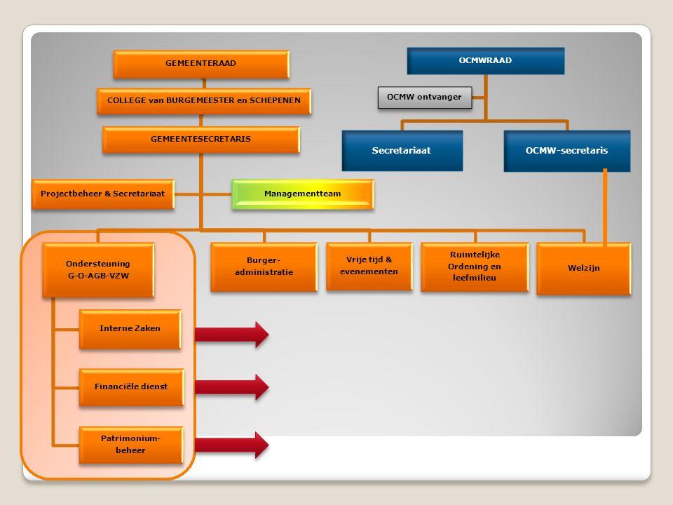 COLLEGE van BURGEMEESTER en SCHEPENEN Projectbeheer & Secretariaat