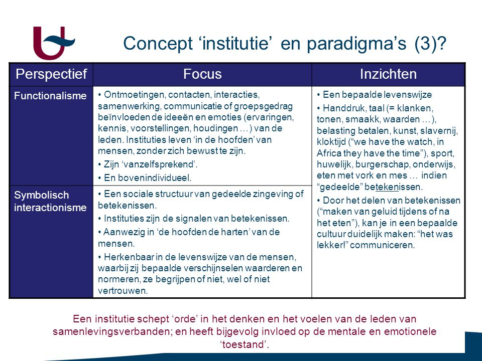 6.8.1 Instituties en institutionalisering