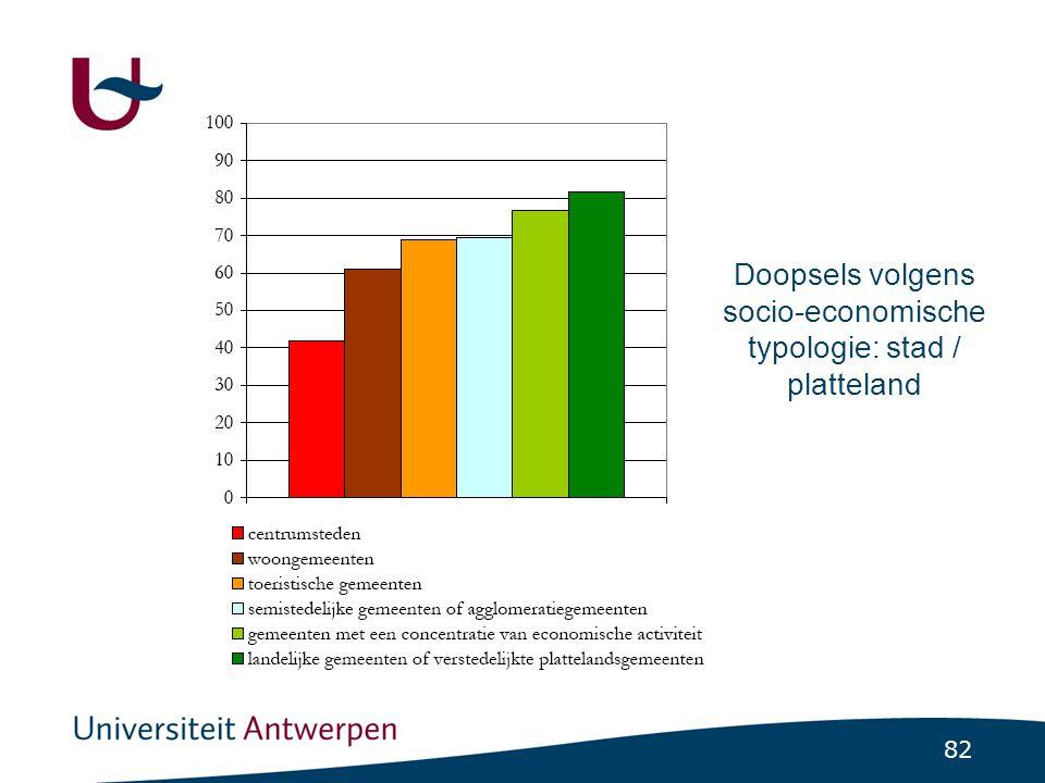Religieuze praktijk in België: aan statistische analyse, Hooghe & Botterman 2008.