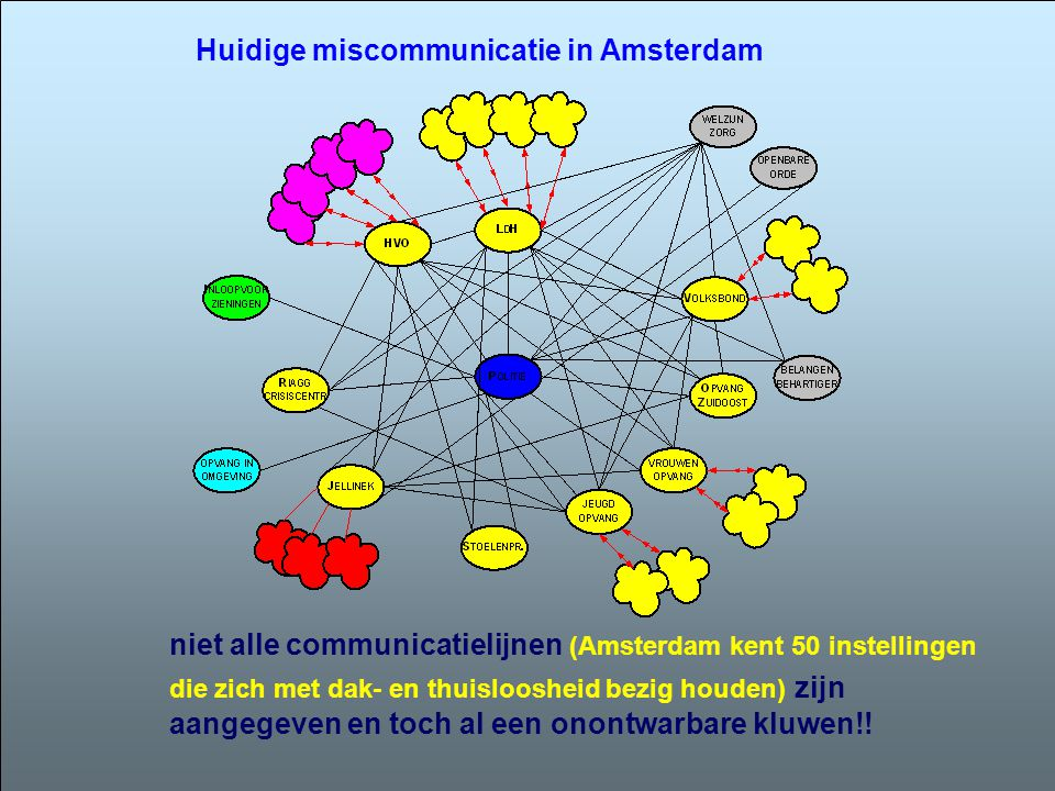 Huidige miscommunicatie in Amsterdam