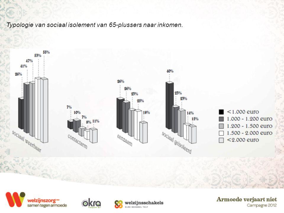 Typologie van sociaal isolement van 65-plussers naar inkomen.