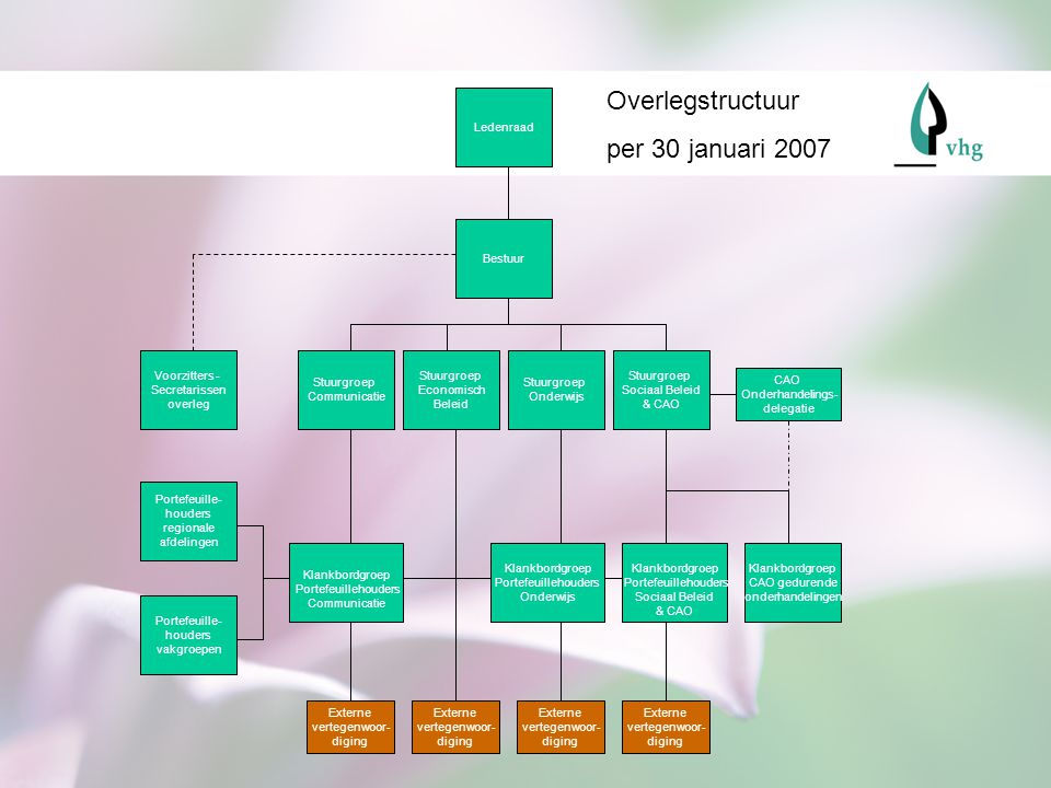 Overlegstructuur per 30 januari 2007 Ledenraad Bestuur Voorzitters -