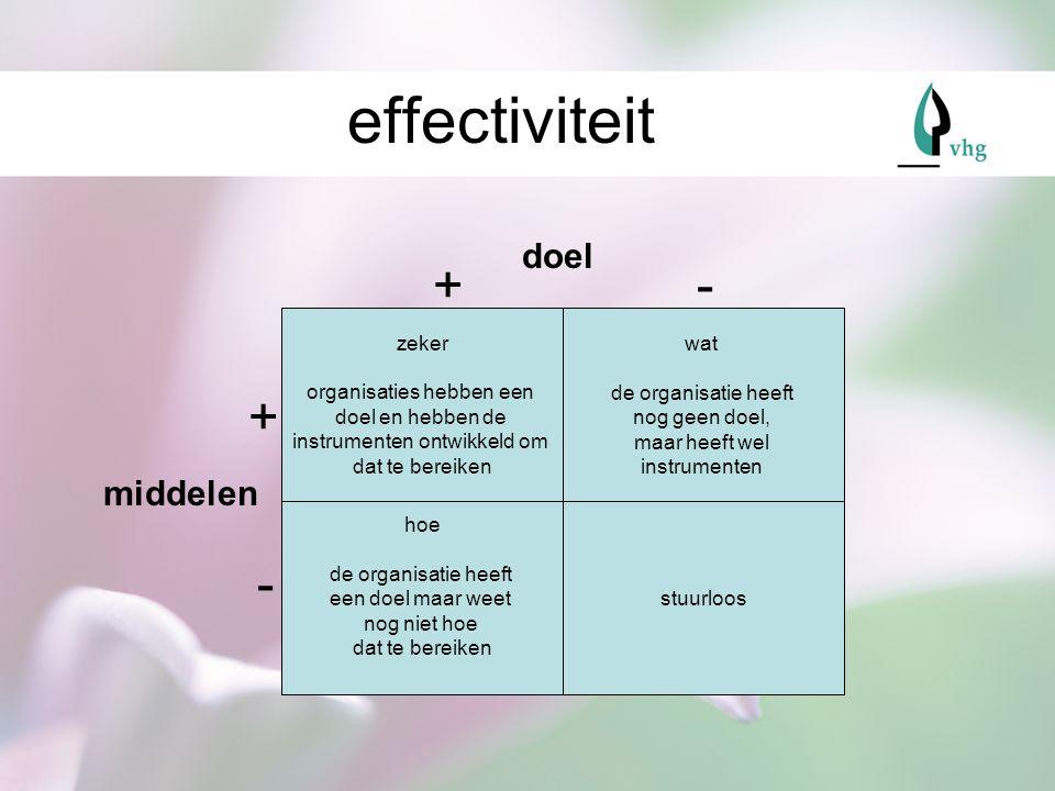 effectiviteit + - + - doel middelen zeker organisaties hebben een