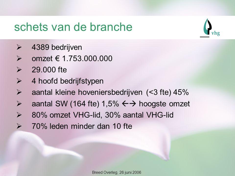 schets van de branche 4389 bedrijven omzet € 1.753.000.000 29.000 fte