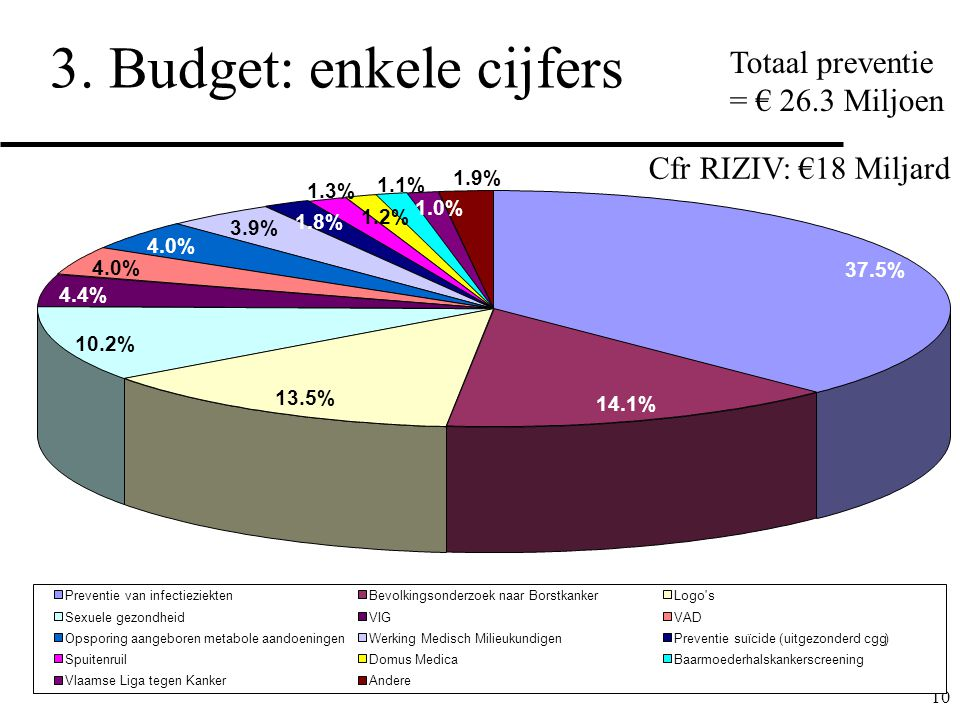3. Budget: enkele cijfers